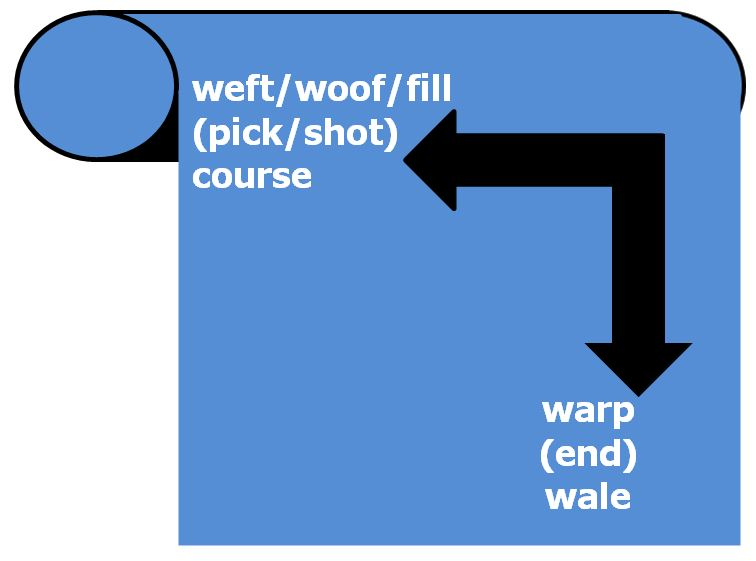 warp and weft definitions